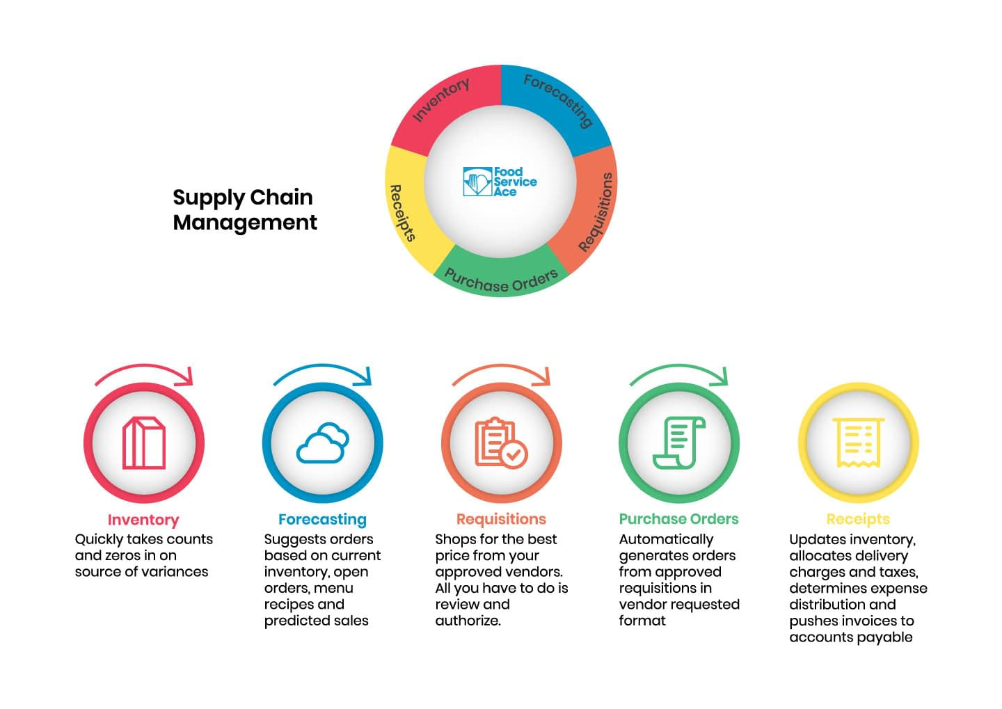 Infographic explaining Food Service Ace - Supply Chain module processes