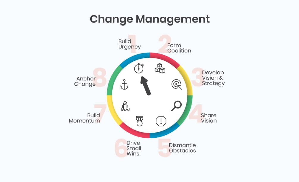 Circular infographic explaining steps of change management