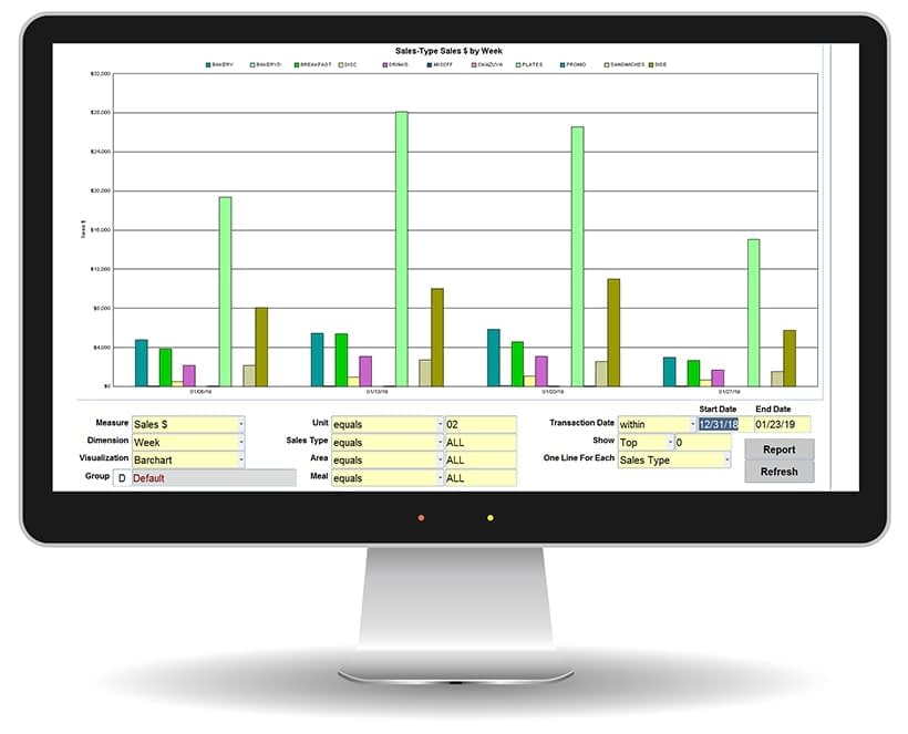Desktop computer monitor displaying Food Service Ace sales dashboard with colorful bar graph