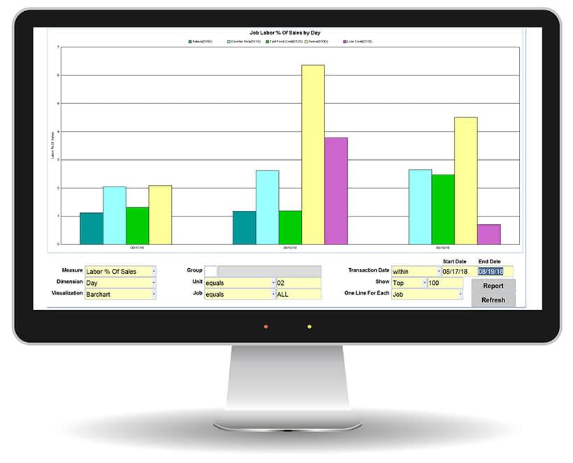 Computer monitor displaying Food Service Ace labor dashboard with colorful bar graph