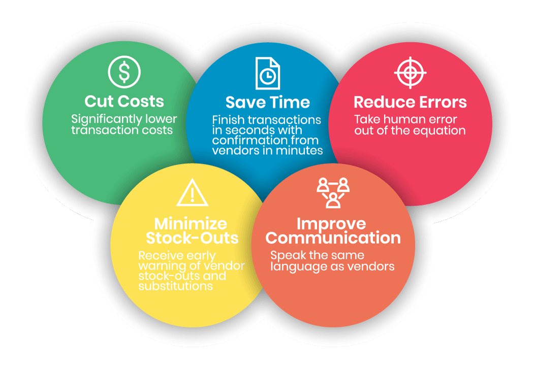 Overlapping circles highlighting benefits of EDI